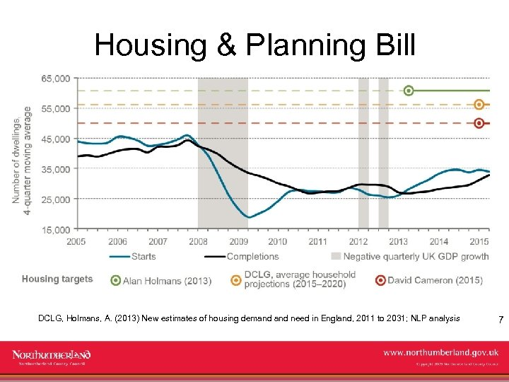 Housing & Planning Bill DCLG, Holmans, A. (2013) New estimates of housing demand need