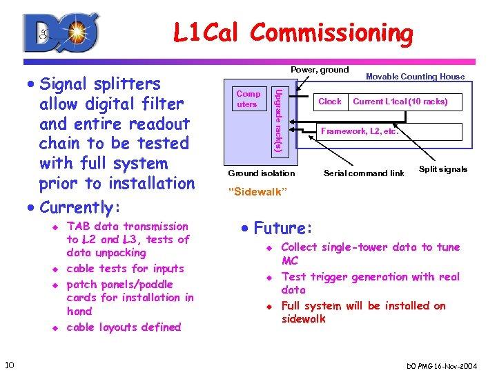 L 1 Cal Commissioning u u 10 TAB data transmission to L 2 and