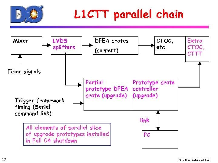 L 1 CTT parallel chain Mixer LVDS splitters DFEA crates CTOC, etc (current) Extra