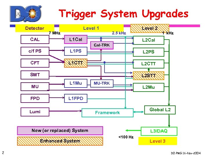 Trigger System Upgrades Detector Level 1 7 MHz CAL Level 2 2. 5 k.