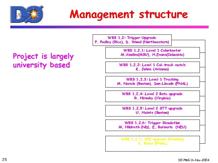 Management structure WBS 1. 2: Trigger Upgrade P. Padley (Rice), D. Wood (Northeastern) Project