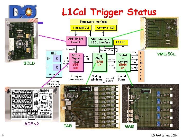 L 1 Cal Trigger Status VME/SCL SCLD ADF v 1 v 2 4 TAB
