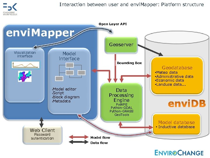 Interaction between user and envi. Mapper: Platform structure envi. Mapper Open Layer API Geoserver