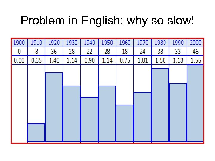 Problem in English: why so slow!