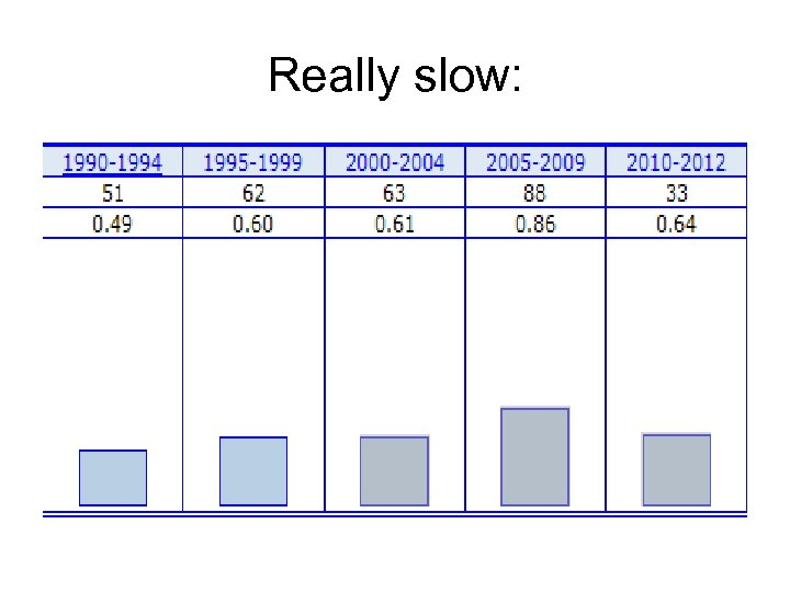 Really slow: