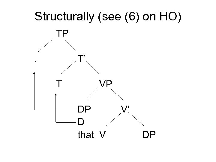 Structurally (see (6) on HO) TP. T' T VP DP D that V V'