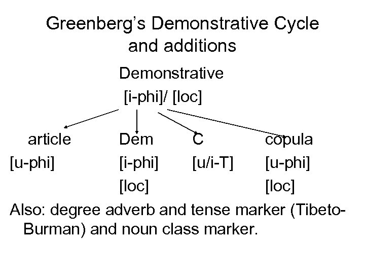 Greenberg's Demonstrative Cycle and additions Demonstrative [i-phi]/ [loc] article [u-phi] Dem C copula [i-phi]