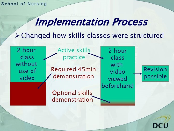 Implementation Process Ø Changed how skills classes were structured 2 hour class without use