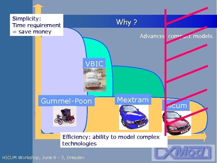 Simplicity: Time requirement = save money Why ? Advanced compact models VBIC Gummel-Poon Mextram