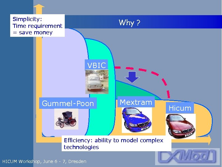 Simplicity: Time requirement = save money Why ? VBIC Gummel-Poon Mextram Efficiency: ability to