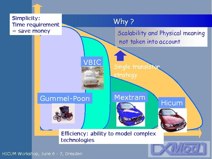 Simplicity: Time requirement = save money Why ? Scalability and Physical meaning not taken
