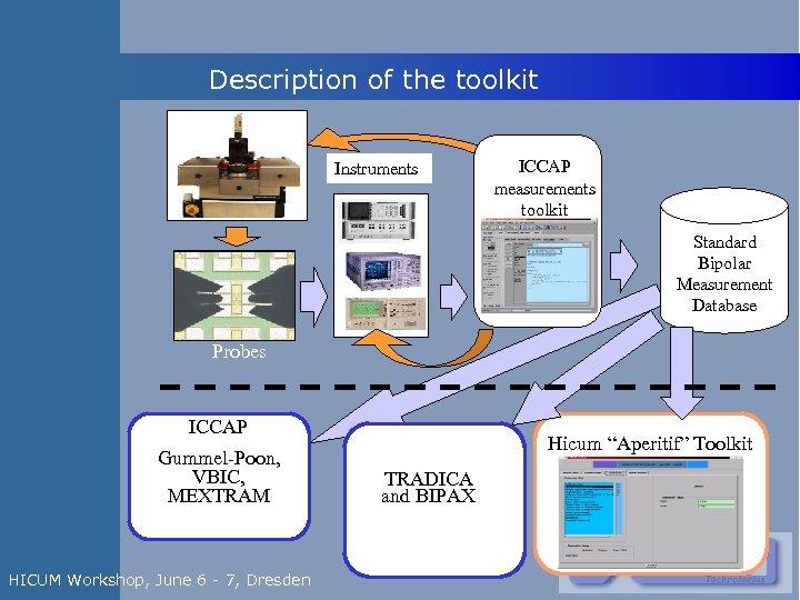 Description of the toolkit Instruments ICCAP measurements toolkit Standard Bipolar Measurement Database Probes ICCAP