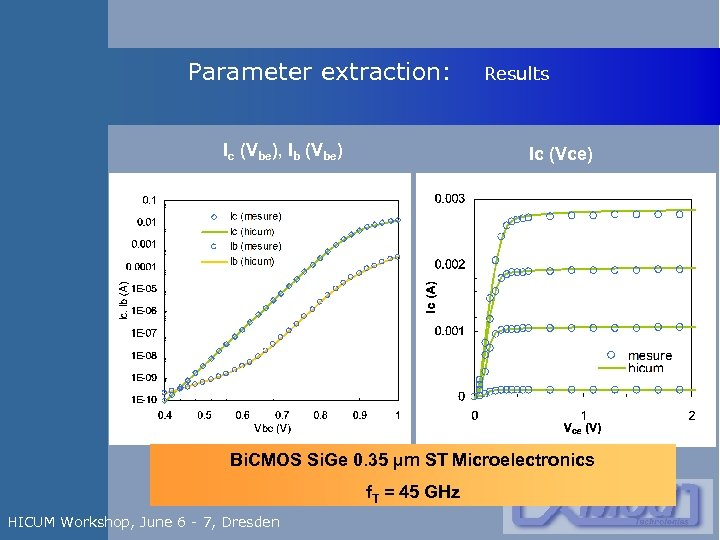 Parameter extraction: Ic (Vbe), Ib (Vbe) Results Ic (Vce) Bi. CMOS Si. Ge 0.
