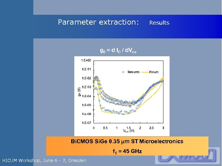 Parameter extraction: Results g 0 = d IC / d. Vce Bi. CMOS Si.