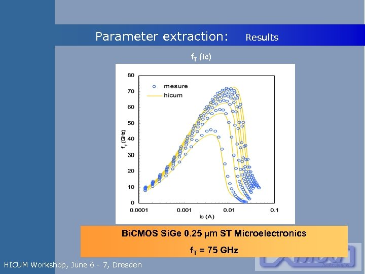 Parameter extraction: Results f. T (Ic) Bi. CMOS Si. Ge 0. 25 µm ST