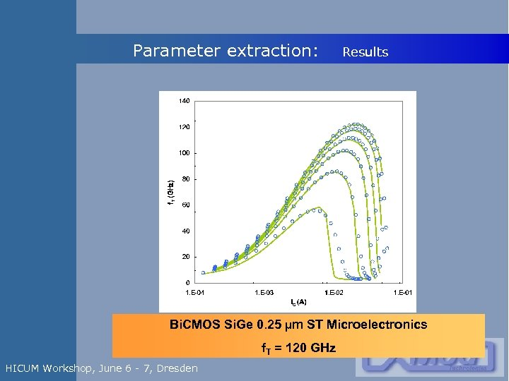 Parameter extraction: Results Bi. CMOS Si. Ge 0. 25 µm ST Microelectronics f. T