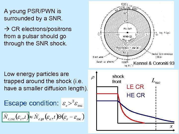 A young PSR/PWN is surrounded by a SNR. CR electrons/positrons from a pulsar should