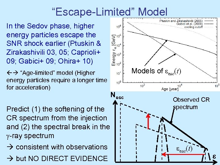 """Escape-Limited"" Model In the Sedov phase, higher energy particles escape the SNR shock earlier"