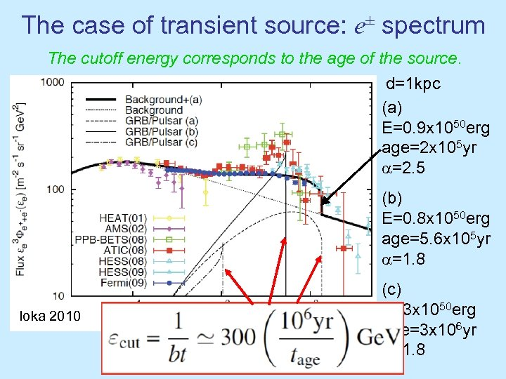 The case of transient source: e± spectrum The cutoff energy corresponds to the age