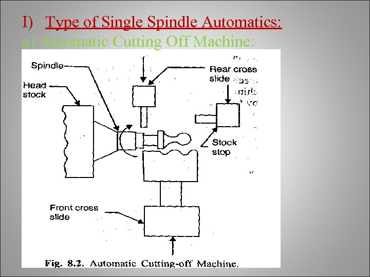 I) Type of Single Spindle Automatics: a) Automatic Cutting Off Machine: