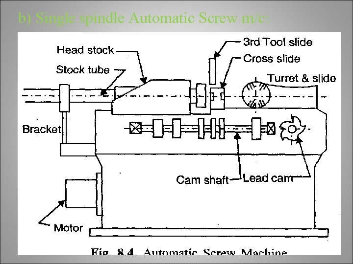 b) Single spindle Automatic Screw m/c: