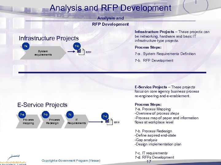 e Service Enablement Framework Session 2 Steps In