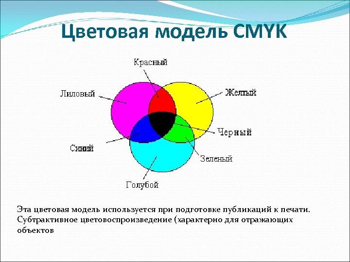 Цветовая модель CMYK Эта цветовая модель используется при подготовке публикаций к печати. Субтрактивное цветовоспроизведение