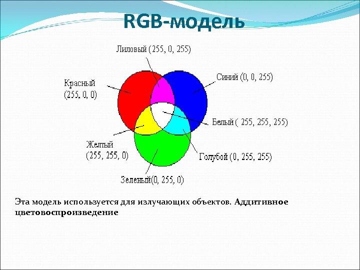 RGB-модель Эта модель используется для излучающих объектов. Аддитивное цветовоспроизведение