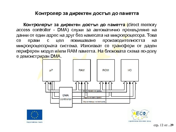 Контролер за директен достъп до паметта Контролерът за директен достъп до паметта (direct memory
