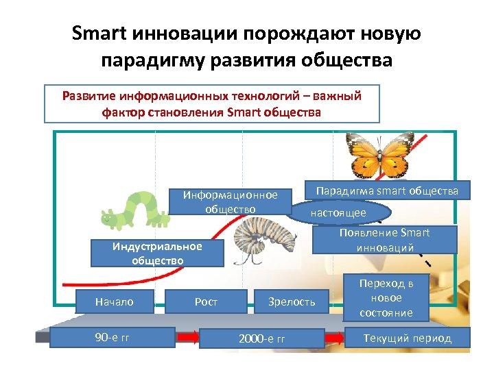 Smart инновации порождают новую парадигму развития общества Развитие информационных технологий – важный фактор становления