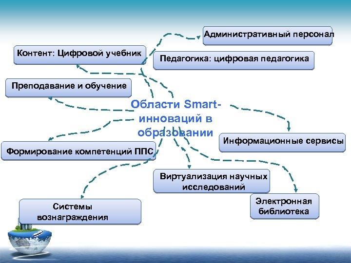 Административный персонал Контент: Цифровой учебник Педагогика: цифровая педагогика Преподавание и обучение Области Smartинноваций в
