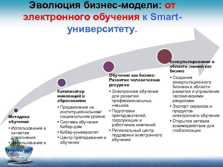 Эволюция бизнес-модели: от электронного обучения к Smartуниверситету. Обучение как бизнес: Развитие человеческих ресурсов •