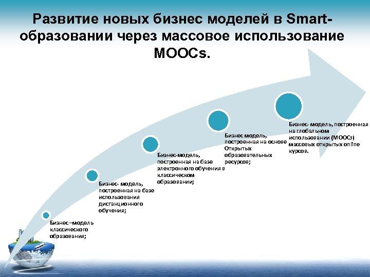 Развитие новых бизнес моделей в Smartобразовании через массовое использование MOOCs. Бизнес- модель, построенная на
