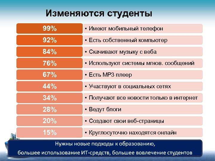 Изменяются студенты 99% • Имеют мобильный телефон 92% • Есть собственный компьютер 84% •