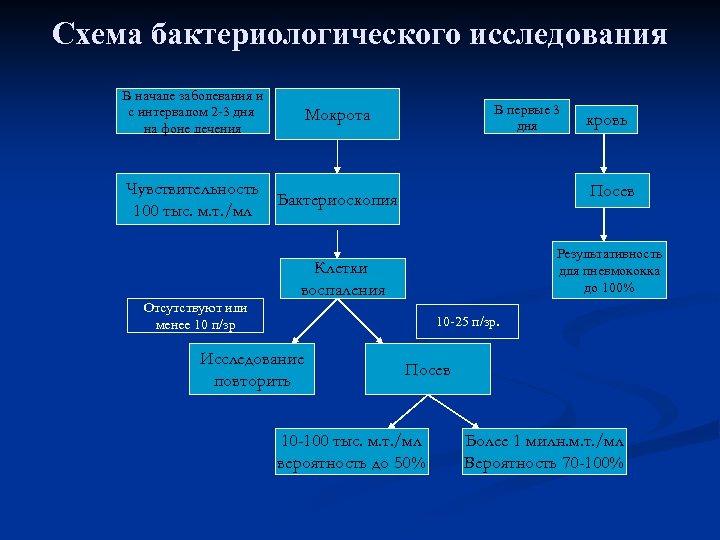 Схема бактериологического исследования В начале заболевания и с интервалом 2 -3 дня на фоне