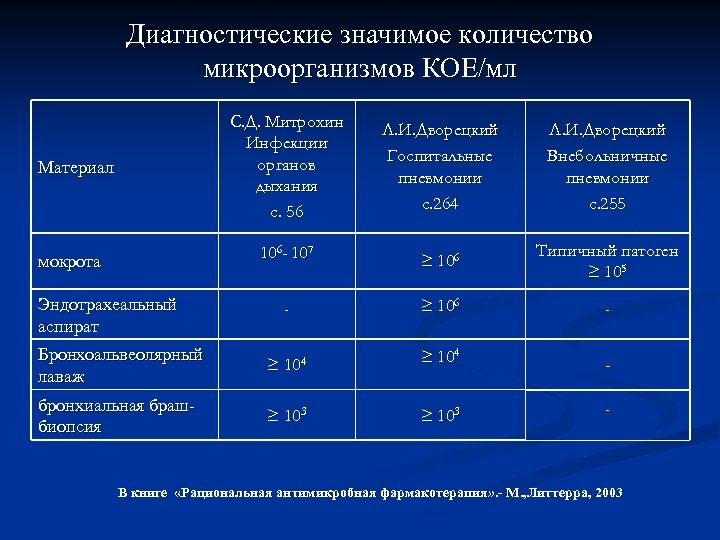 Диагностические значимое количество микроорганизмов КОЕ/мл С. Д. Митрохин Инфекции органов дыхания с. 56 мокрота