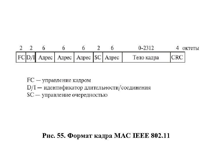 Рис. 55. Формат кадра MAC IEEE 802. 11