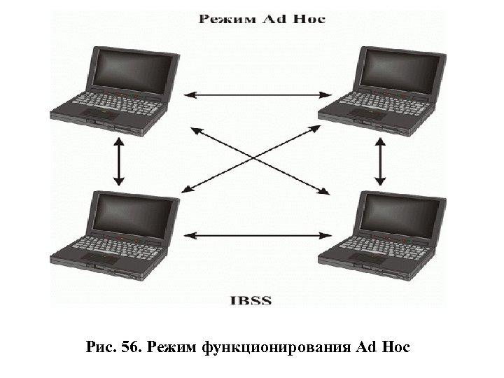 Рис. 56. Режим функционирования Ad Hoc
