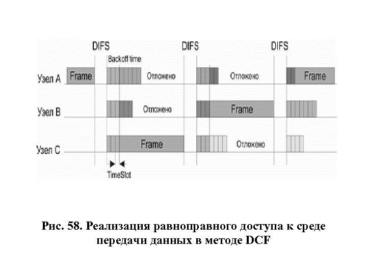 Рис. 58. Реализация равноправного доступа к среде передачи данных в методе DCF