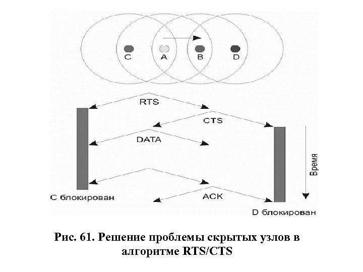 Рис. 61. Решение проблемы скрытых узлов в алгоритме RTS/CTS