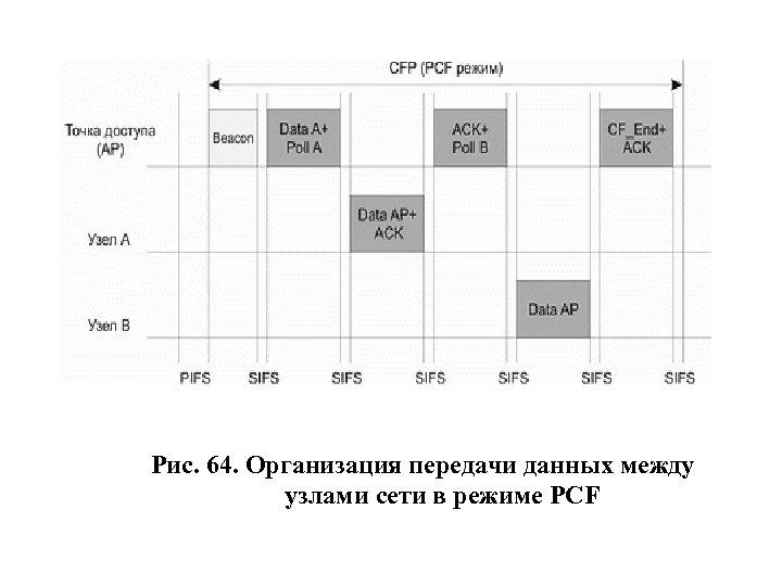 Рис. 64. Организация передачи данных между узлами сети в режиме PCF