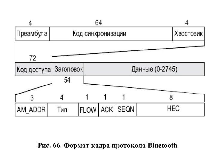 Рис. 66. Формат кадра протокола Bluetooth