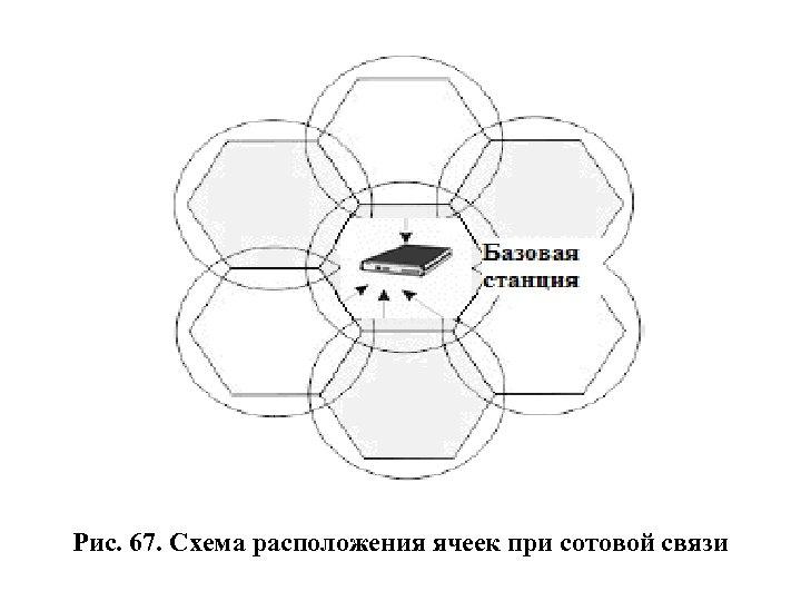 Рис. 67. Схема расположения ячеек при сотовой связи