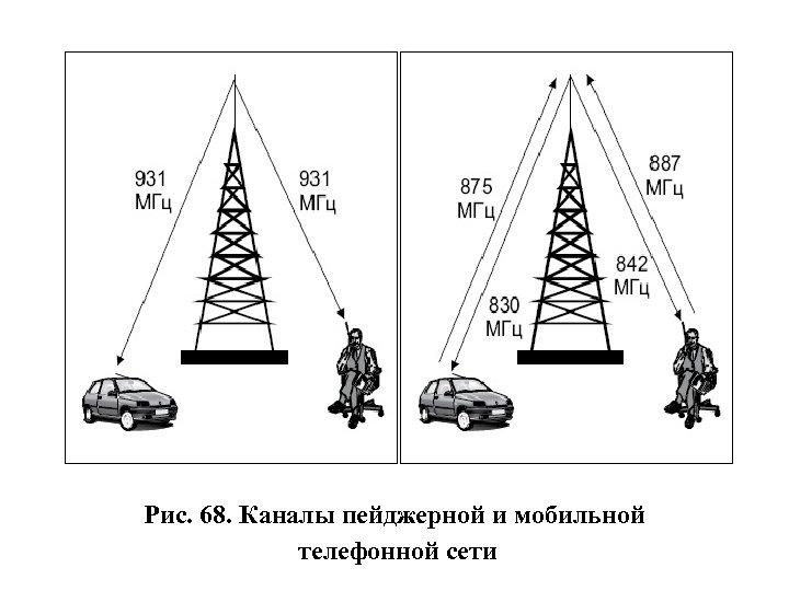 Рис. 68. Каналы пейджерной и мобильной телефонной сети