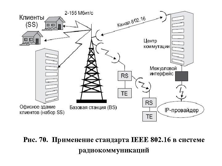 Рис. 70. Применение стандарта IEEE 802. 16 в системе радиокоммуникаций