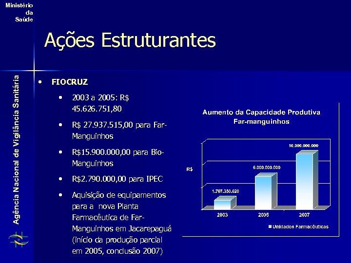 Ministério da Saúde Agência Nacional de Vigilância Sanitária Ações Estruturantes • FIOCRUZ • 2003