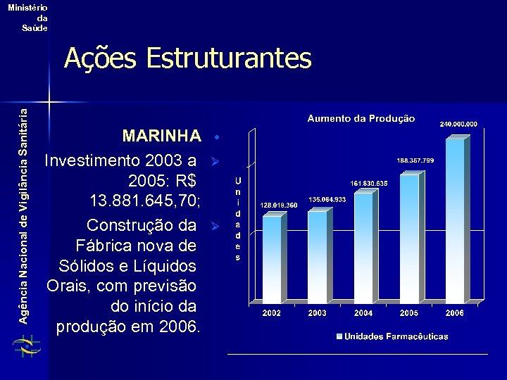 Ministério da Saúde Agência Nacional de Vigilância Sanitária Ações Estruturantes MARINHA Investimento 2003 a
