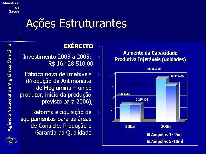Ministério da Saúde Agência Nacional de Vigilância Sanitária Ações Estruturantes EXÉRCITO w Investimento 2003