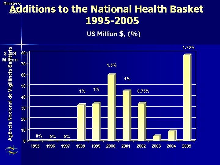 Ministério da Saúde Additions to the National Health Basket 1995 -2005 Agência Nacional de
