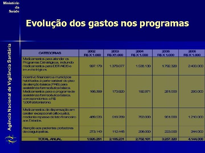 Ministério da Saúde Agência Nacional de Vigilância Sanitária Evolução dos gastos nos programas